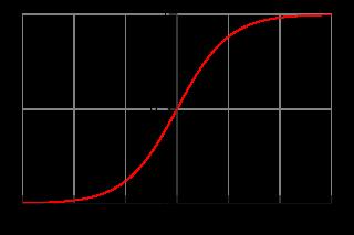320px-Logistic-curve.svg