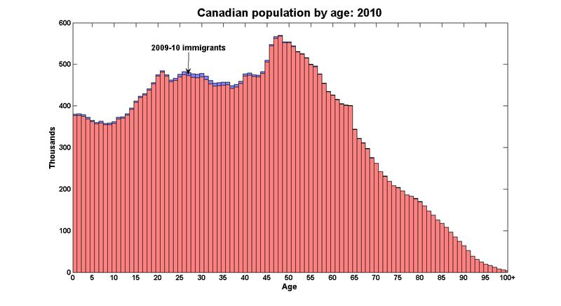 Pop_immigrants_age_2010