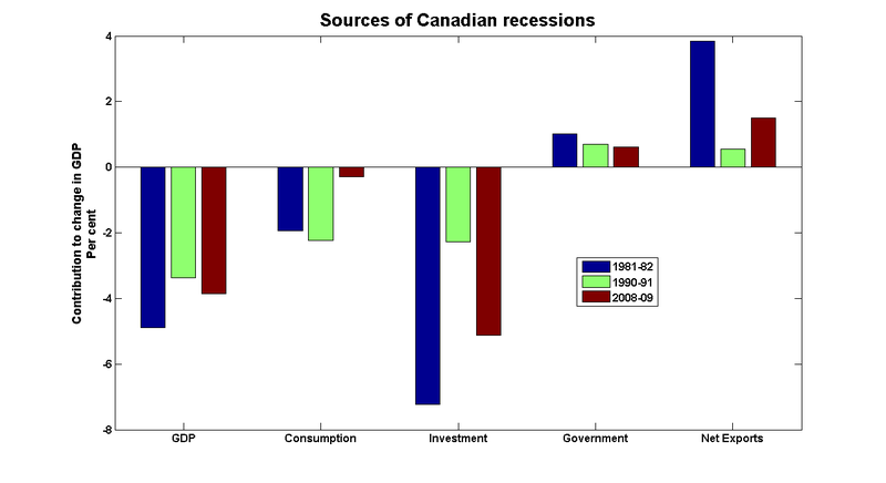 Recession_sources