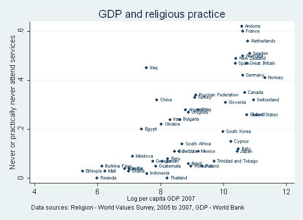 ReligionGDPnever