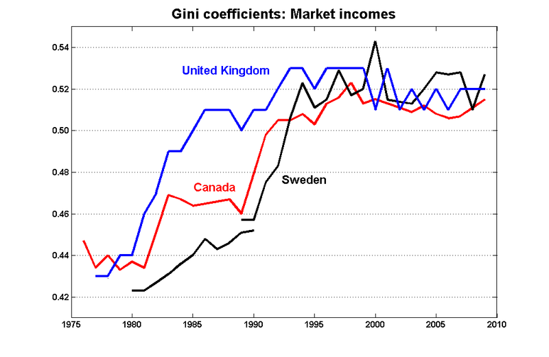 Gini_mkt_can_uk_sweden