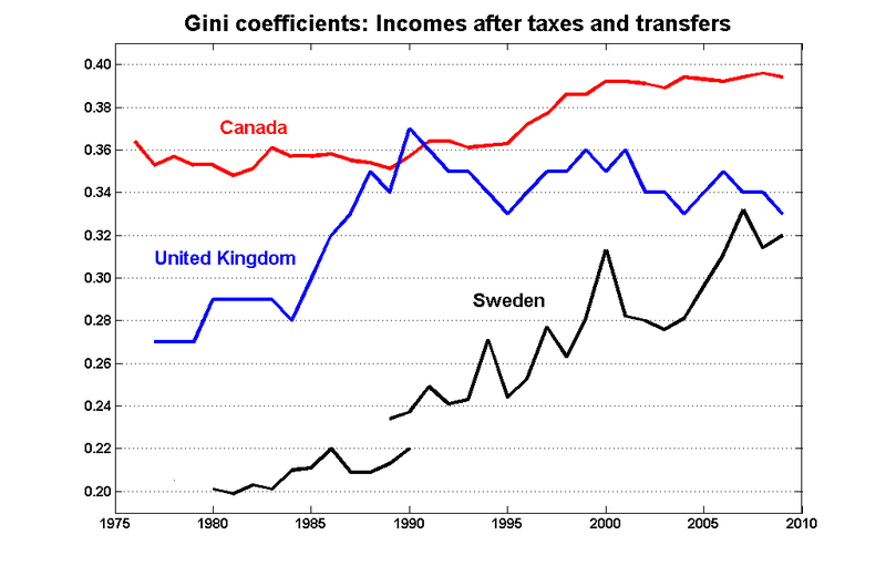 Gini_net_can_uk_sweden