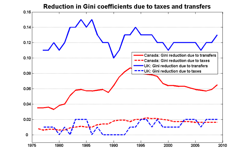 Gini_transfers_tax_can_uk