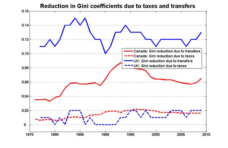 Gini_transfers_tax_can_uk