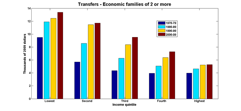 Transfers economic families