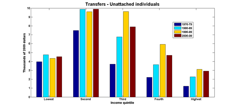 Transfers individuals
