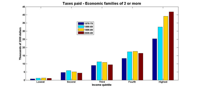 Taxes paid economic families