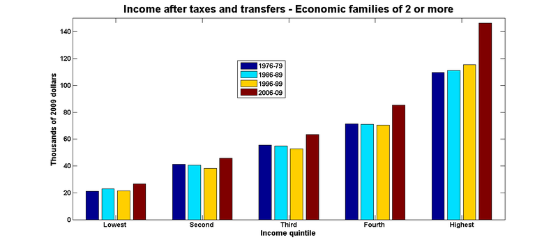Net income economic families