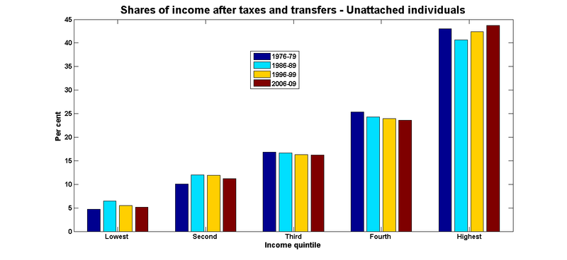 Net income shares individuals