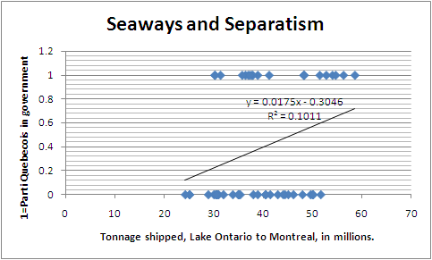 Seawayseparatismcorrelation