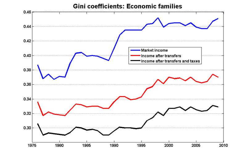 Gini_families