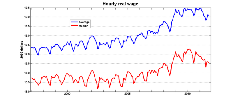 Hourly_real_wage_lfs