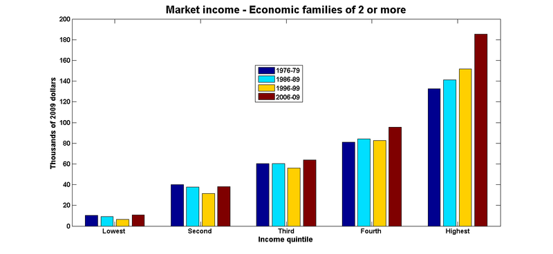 Market income economic families
