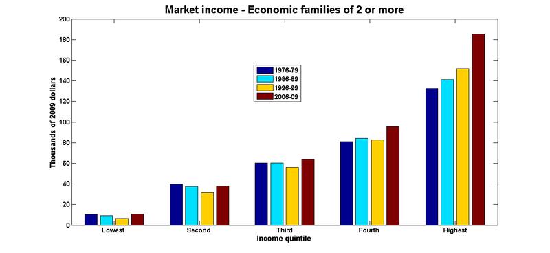 Market income economic families