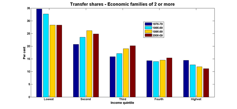Transfer shares economic families