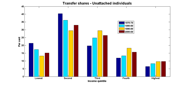 Transfer shares individuals