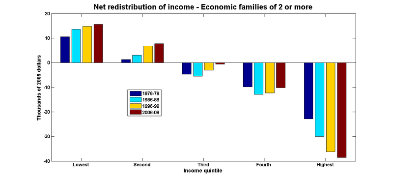 Income redistribution economic families