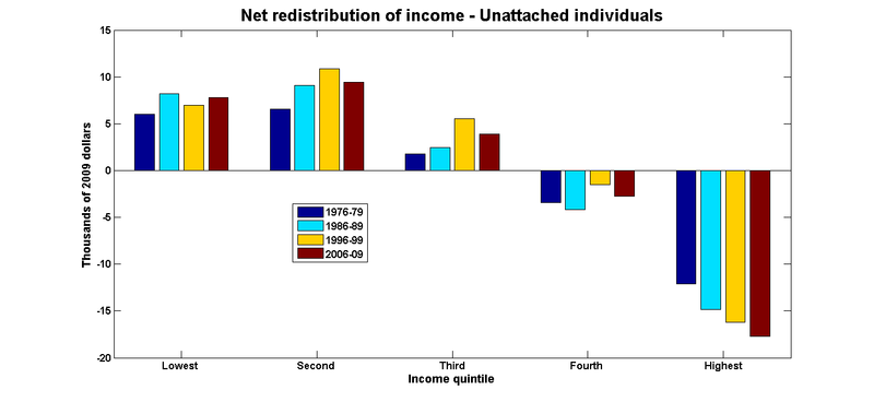 Income redistribution individuals