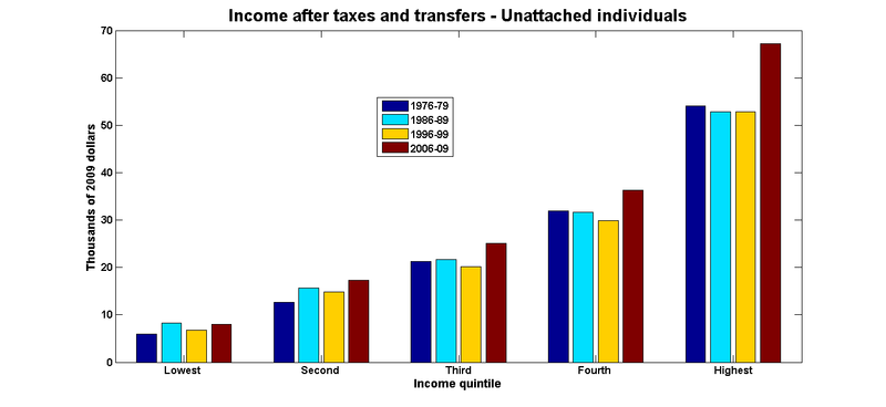 Net income individuals