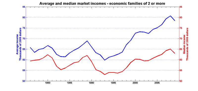 Average median market economic families