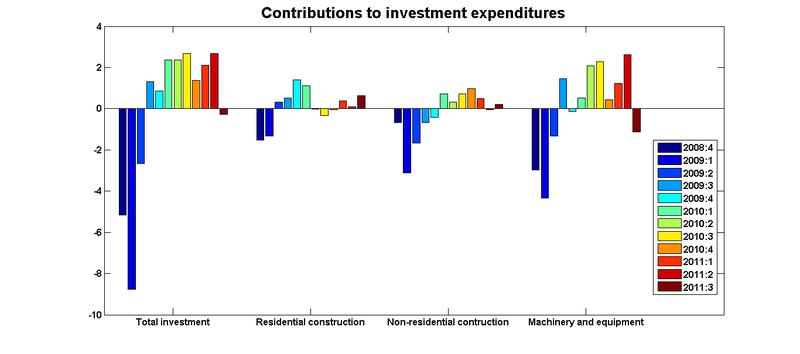 Investment contributions 11q3
