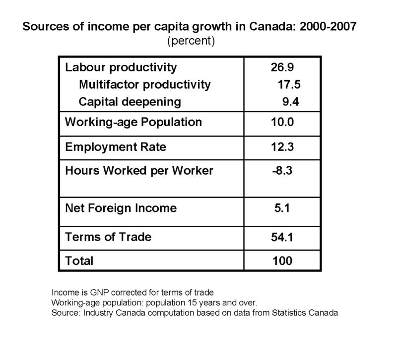 Income_sources_2000_2007