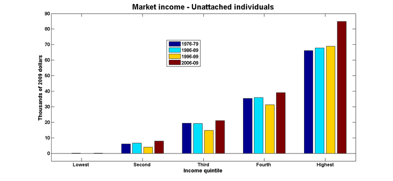 Market income individuals