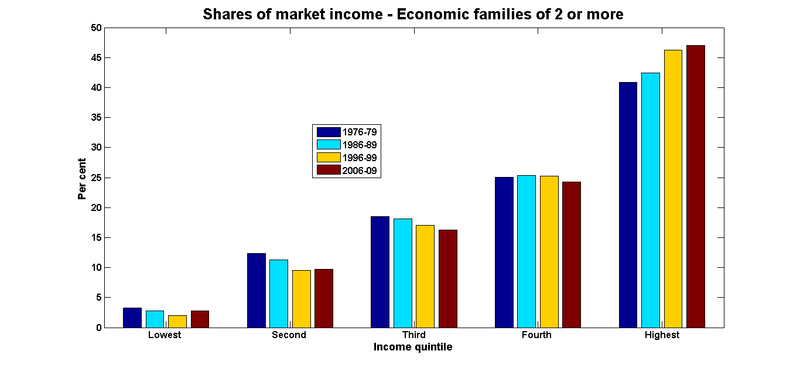Market shares economic families