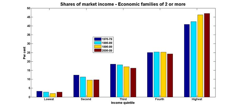 Market shares economic families