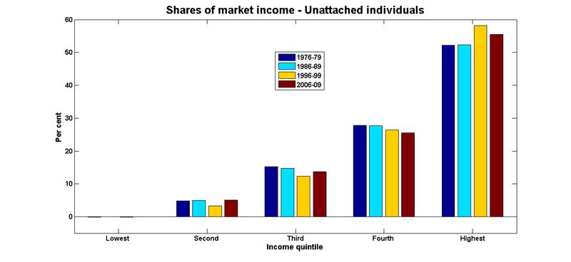 Market shares individuals