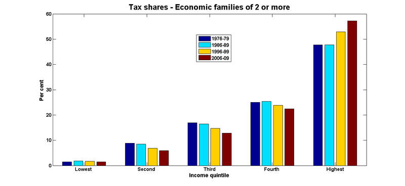 Tax shares economic families
