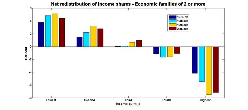 Income redistribution shares families
