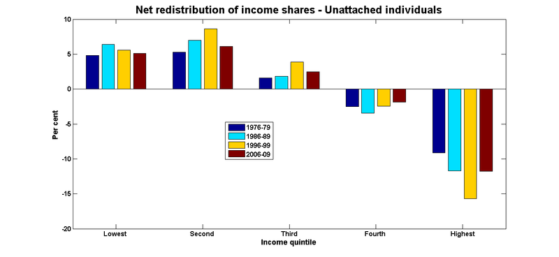 Income redistribution shares individuals