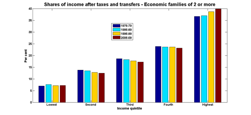 Net income shares economic families