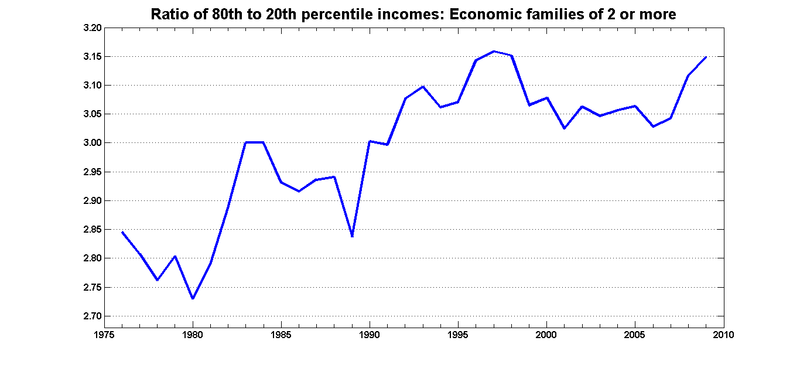 Ratio8020 economic families