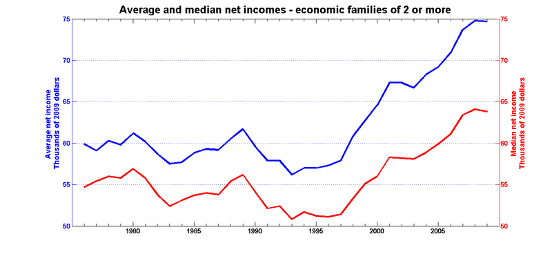 Average median after fam