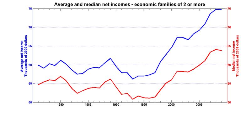 Average median after fam