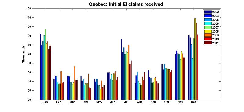 Quebec_ei_initial_claims