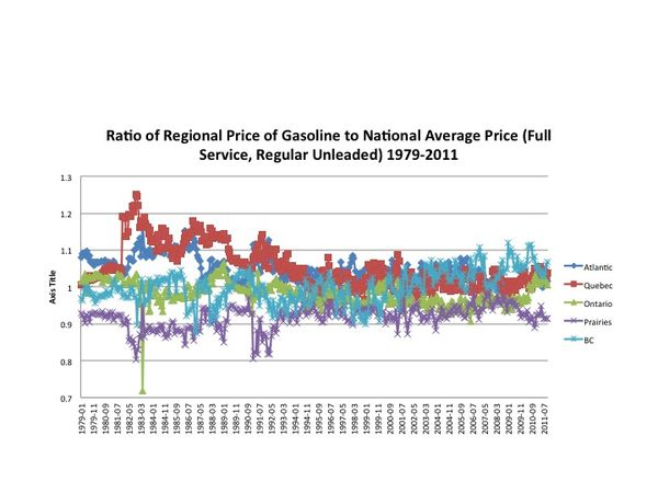 Worthwhile Canadian Initiative: Gasoline Prices