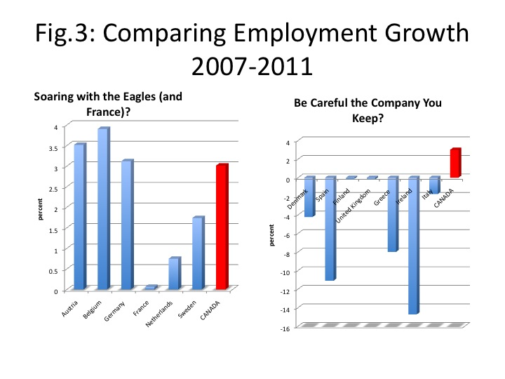Worthwhile Canadian Initiative Employment Economic Comparisons And