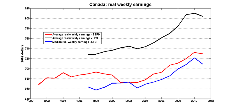 Can_real_weekly_earnings