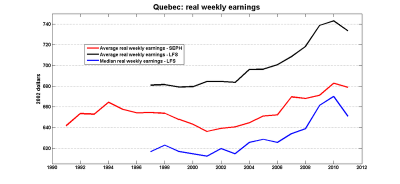 Qc_real_weekly_earnings