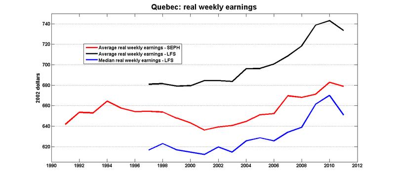 Qc_real_weekly_earnings