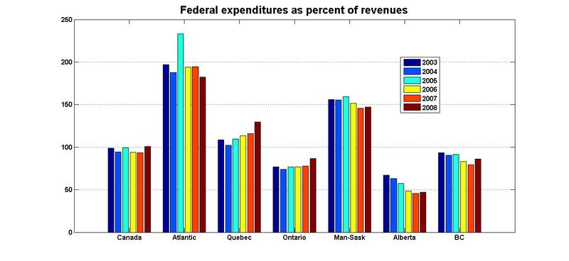 Fed_expend_percent_rev