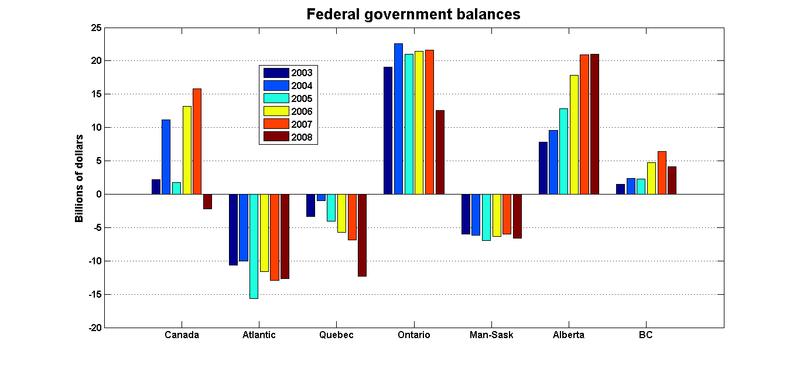 Fed_balances_provs