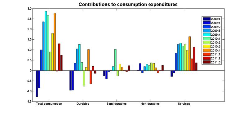 Consumption contributions 11q3