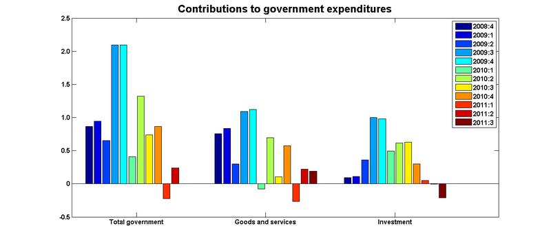 Govt sources 11q3