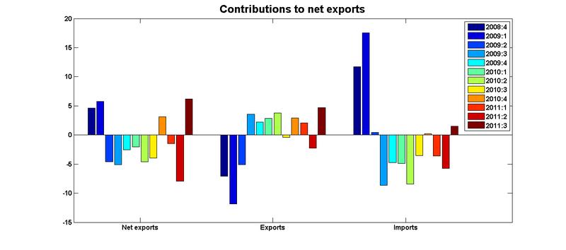 Net exports contributions 11q3