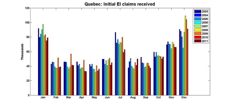 Quebec_ei_first_claims_nov11