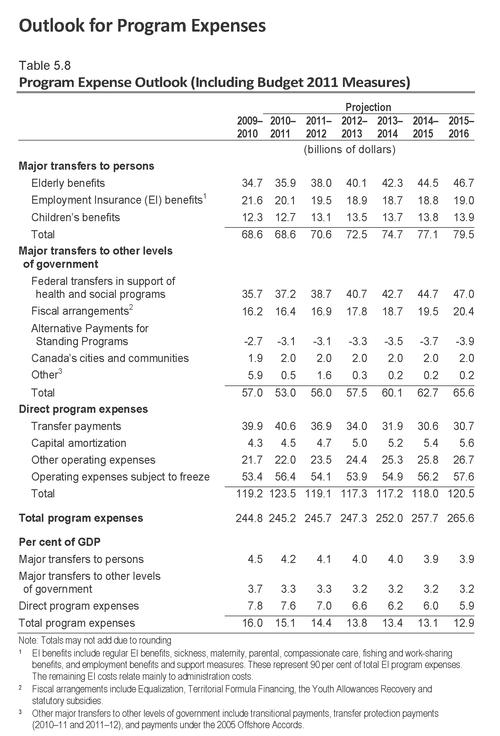 Budget2011-eng